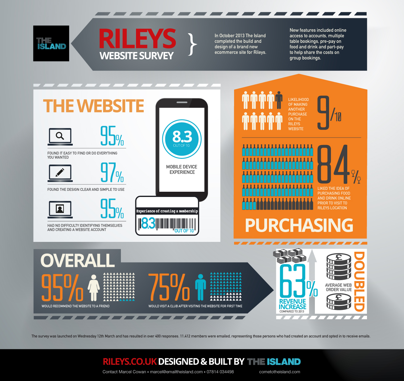 leisure digital marketing for rileys